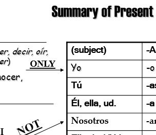 verb chart