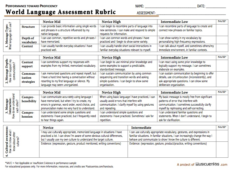 Announcing: The 2015 Updated Performance Assessment Rubric