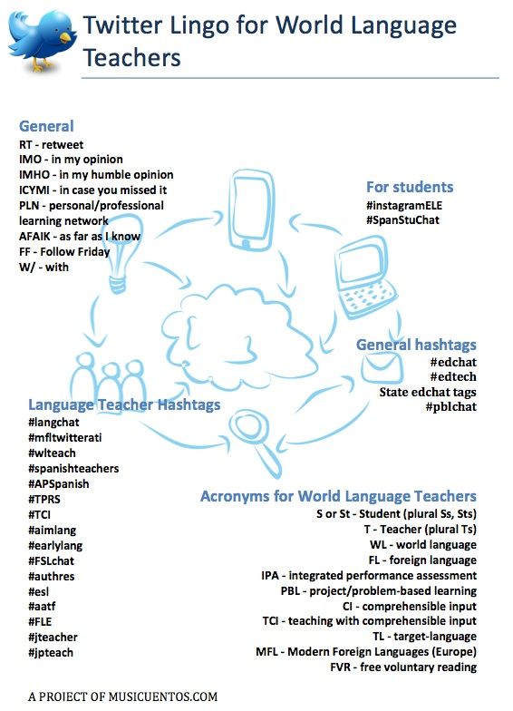 Twitter_Lingo_for_World_Language_Teachersb