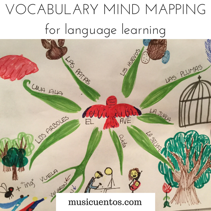 VOCABULARY MIND MAPPINGfor language learning